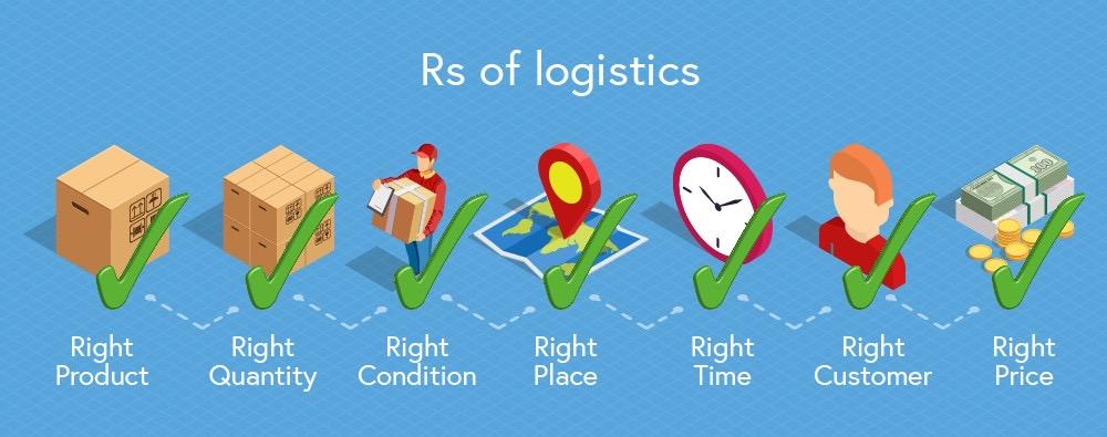 7 R's Logistics